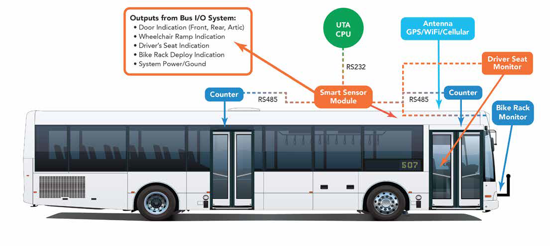 UTA Automatic Passenger Counting | Outputs From Bus I/O System - UTA CPU